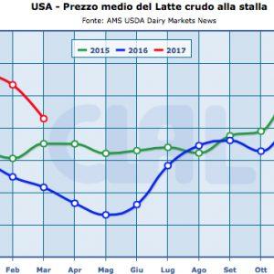Export del latte, in calo verso gli USA